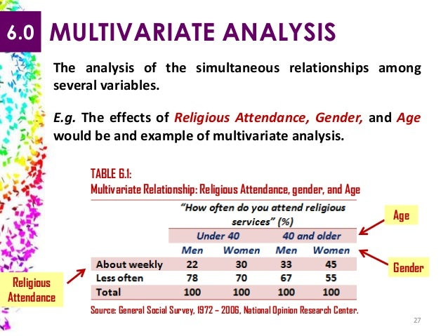 a bivariate analysis of a study to analyze the relationship between jaywalking and gender Like univariate analysis, bivariate analysis can be descriptive or inferential it is the analysis of the relationship between the two variables [1] bivariate analysis is a simple (two variable) special case of multivariate analysis (where multiple relations between multiple variables are examined simultaneously.