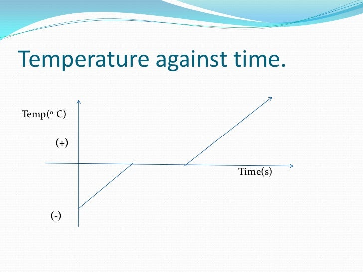 Specific Latent Heat Of Water Below Room Temperature