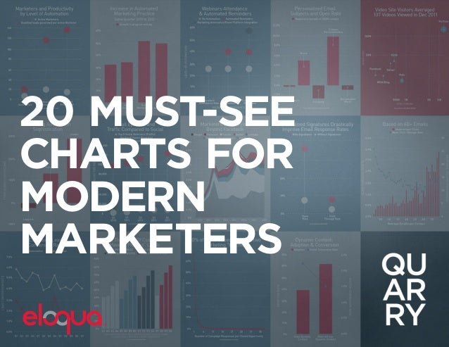 20 Must See Charts For Modern Marketers