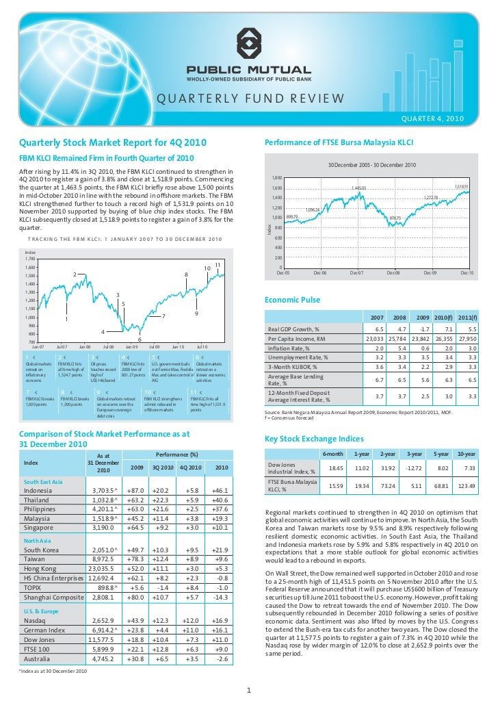 Quaterly fund review q4 2010
