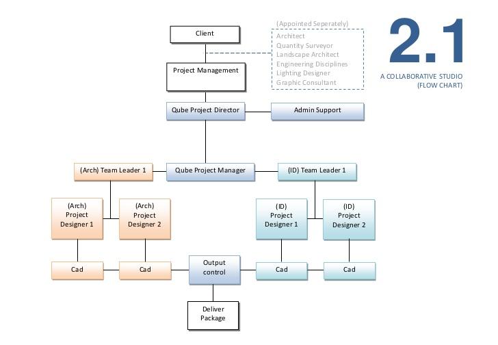 graphic statement capability design