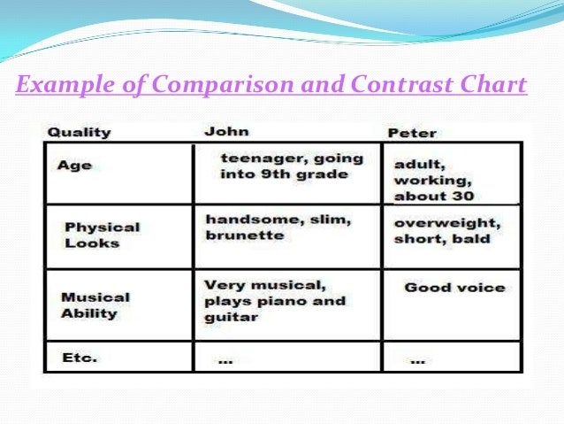 compare and contrast physical education technology Curriculum learning area: health and personal development// physical  education philosophy: regular physical activity is an essential component of  normal.