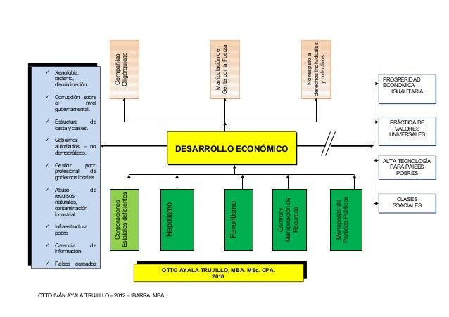 Que es desarrollo economico2013