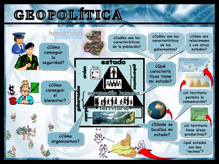 ¿Qué características tiene mi estado? ¿Cómo conseguir la seguridad? ¿Cómo organizarnos? GEOPOLÍTICA ¿el territorio permite...