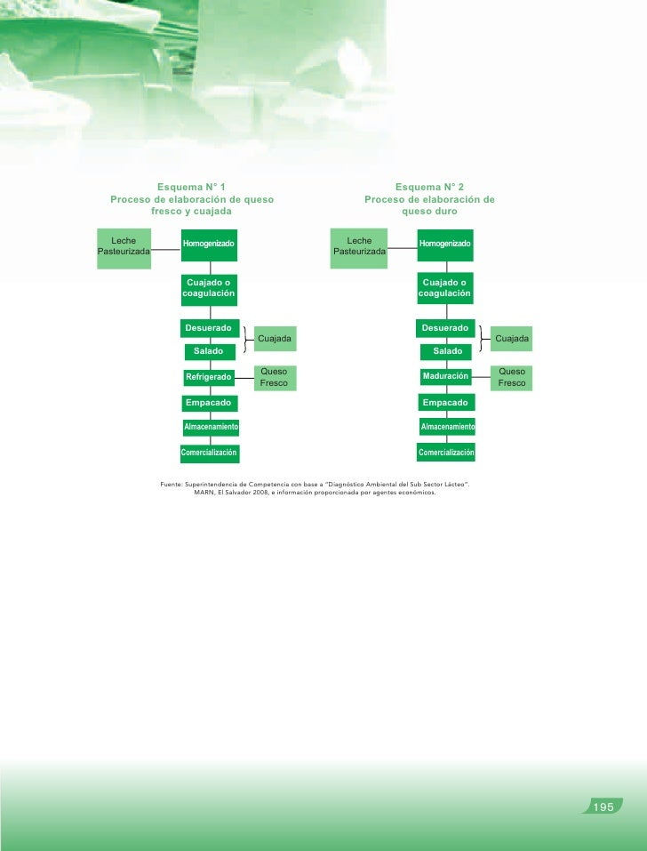 Elaboracion de Queso Fresco n 2 Proceso de Elaboraci n de Queso Proceso de Elaboraci n de Fresco y