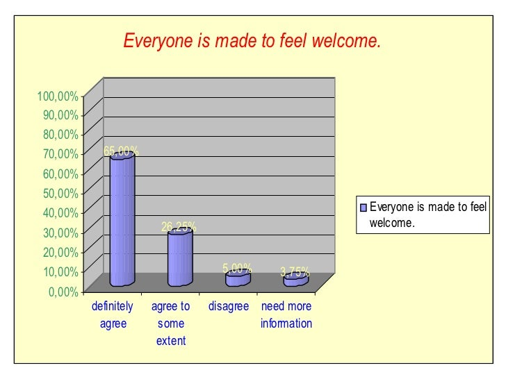 Everyone is made to feel welcome.100,00% 90,00% 80,00% 70,00%     65,00%60,00%50,00%40,00%                                ...