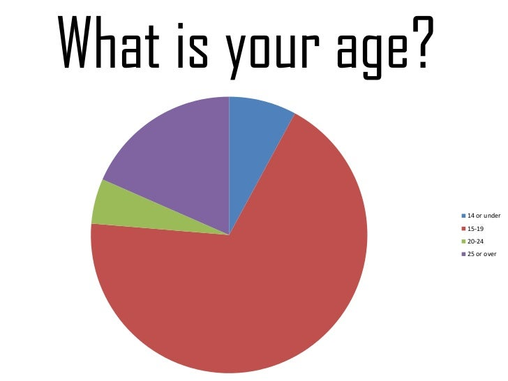 What is your age?                    14 or under                    15-19                    20-24                    25 o...