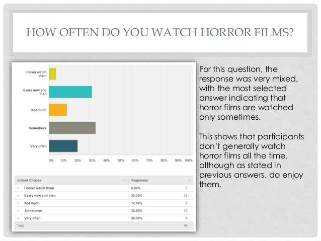 Horror movie fans, could you please do my questionnaire for Media Studies?