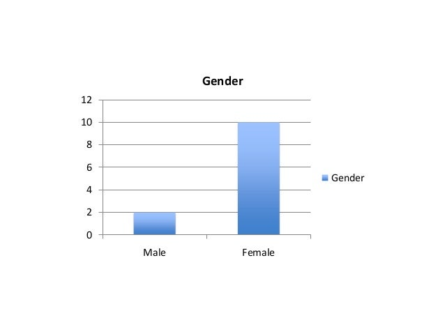 Gender 12 10 8 6  Gender  4 2 0 Male  Female