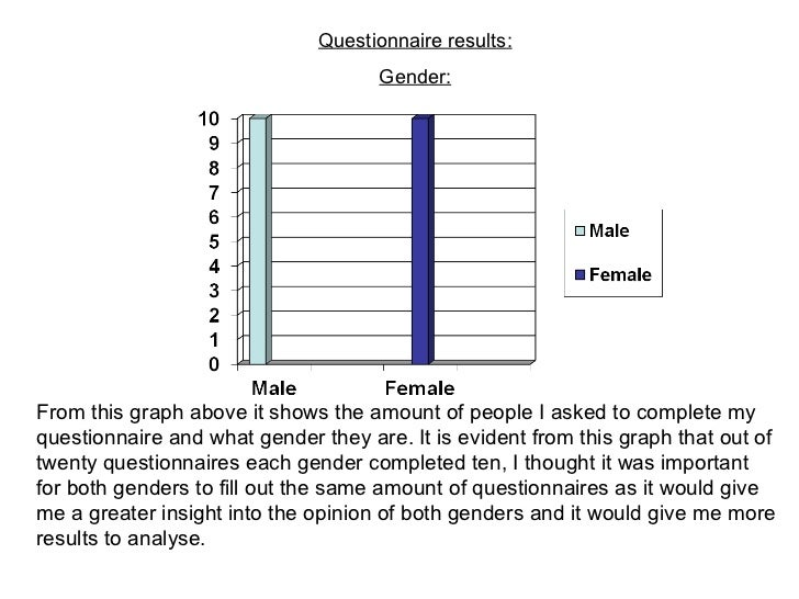 Questionnaire results: Gender: From this graph above it shows the amount of people I asked to complete my questionnaire an...