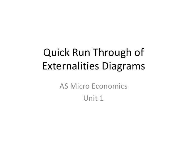 Quick Run Through ofExternalities DiagramsAS Micro EconomicsUnit 1