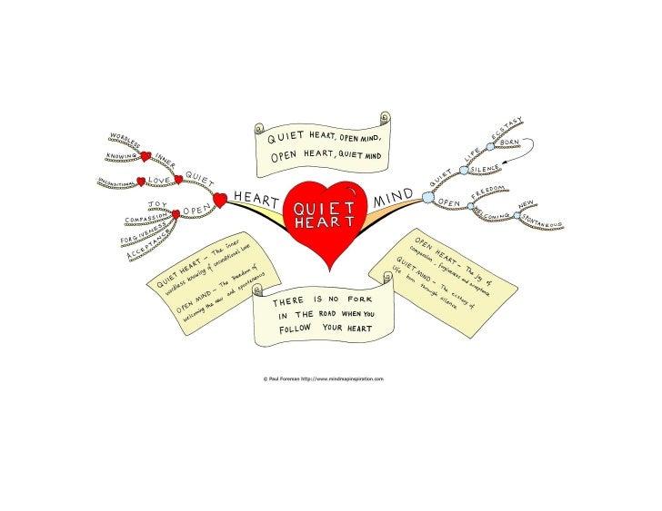 Quiet heart Mind Map