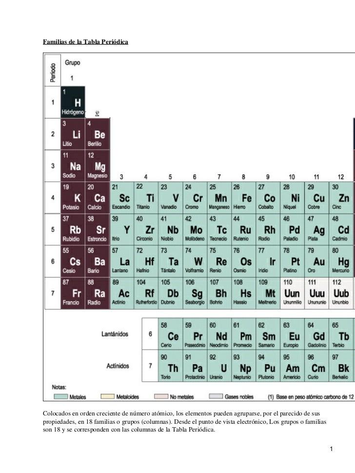 Familias de la Tabla PeriódicaColocados en orden creciente de número atómico, los elementos pueden agruparse, por el parec...