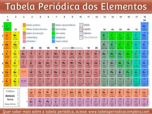 Quimica tabela periodica dos elementos - Tavola periodica pdf completa ...