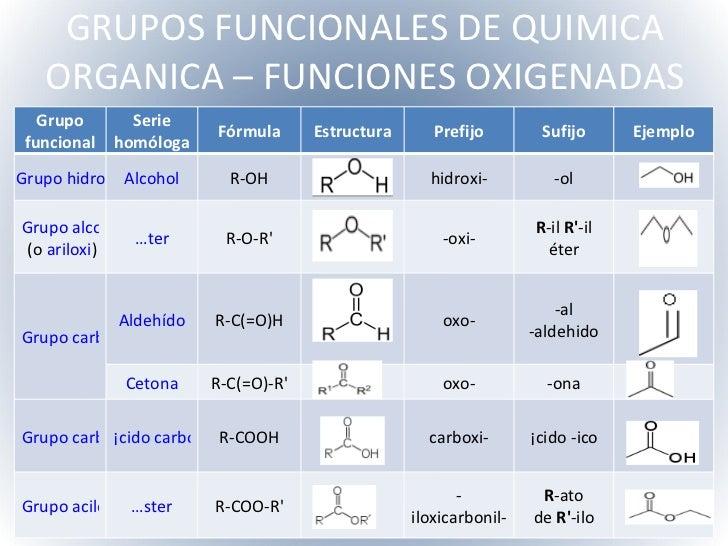 Formulas Quimicas Organicas de Quimica Organica