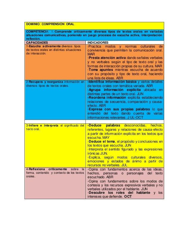 DOMINIO: COMPRENSIÓN ORAL COMPETENCIA: 1.-Comprende críticamente diversos tipos de textos orales en variadas situaciones c...