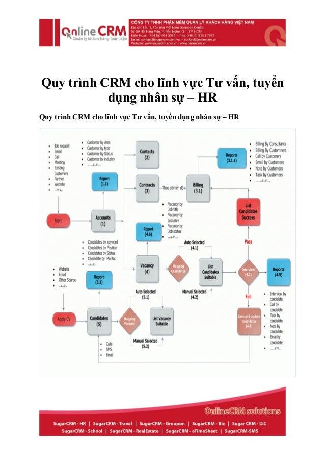 Quy trình CRM cho lĩnh vực Tư vấn, tuyển           dụng nhân sự – HRQuy trình CRM cho lĩnh vực Tư vấn, tuyển dụng nhân sự ...