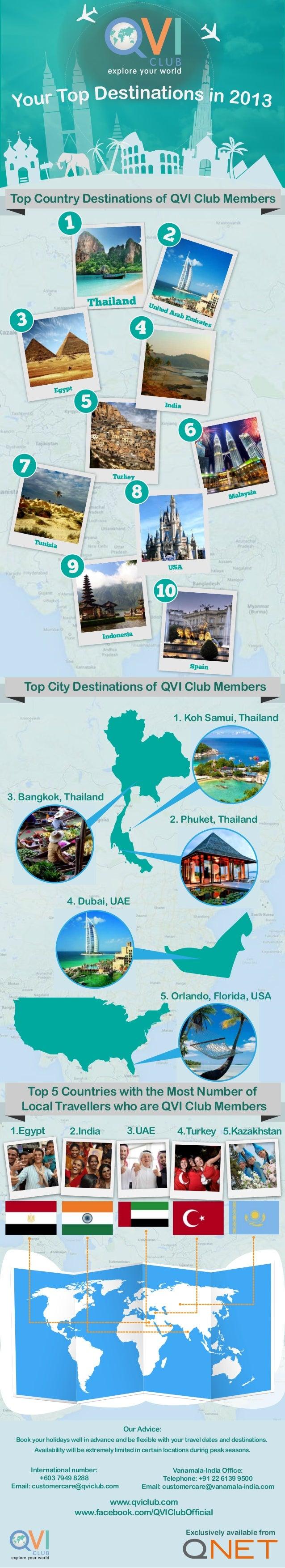 Thailand 1 United Arab Emirates 2 Egypt 3 Turkey 5 Malaysia 6 Tunisia 7 Spain 10 1. Koh Samui, Thailand 4. Dubai, UAE 3. B...