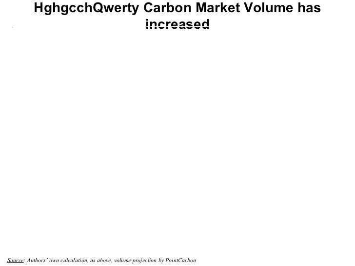 HghgcchQwerty Carbon Market Volume has increased Source : Authors' own calculation, as above, volume projection by PointCa...