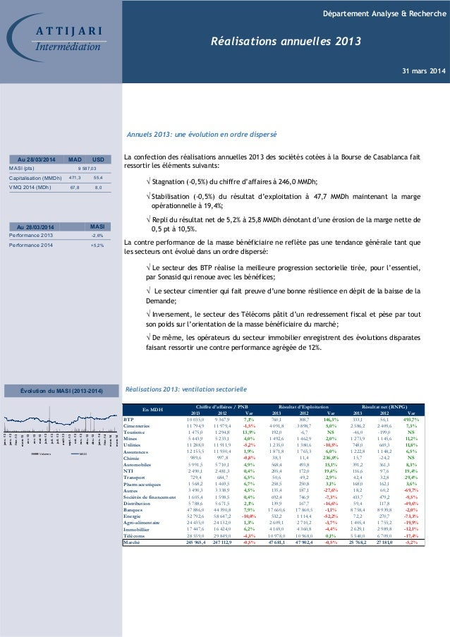 Département Analyse & Recherche Réalisations annuelles 2013 31 mars 2014 Au 28/03/2014 MAD USD MASI (pts) Capitalisation (...