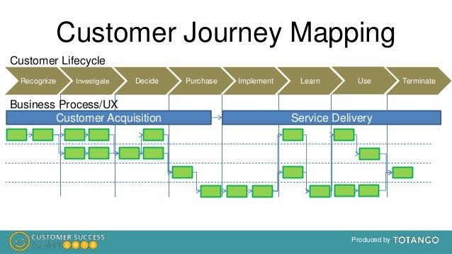 Business Acquisition Process Business Process/ux