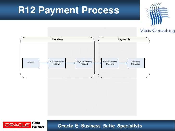 Oracle EBS R11i to R12 financials