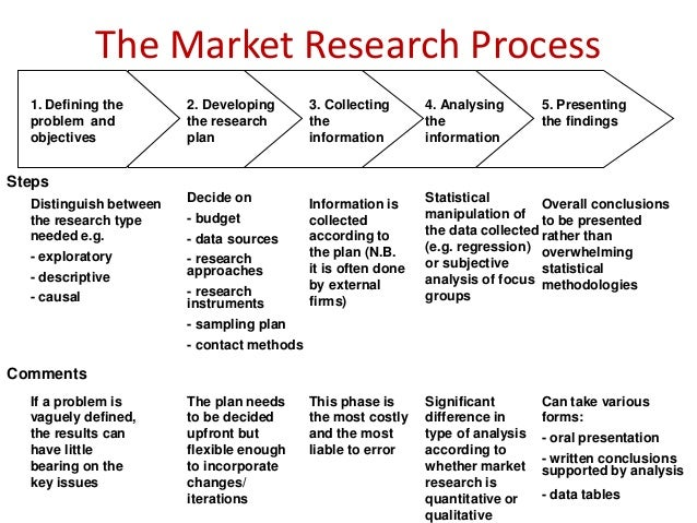 The Basic Steps of the Marketing Research Process