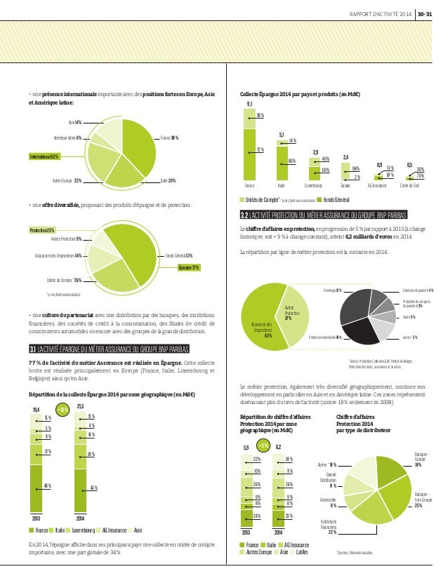 BNPParibasCardifCorporate rapport dactivit  bnp paribas cardif