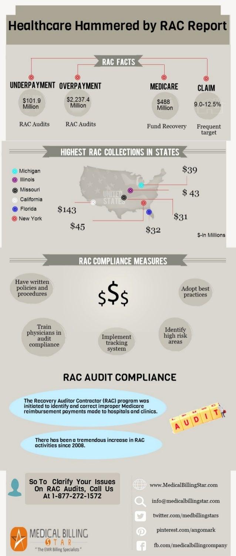 RAC compliance for maximized revenue and profit