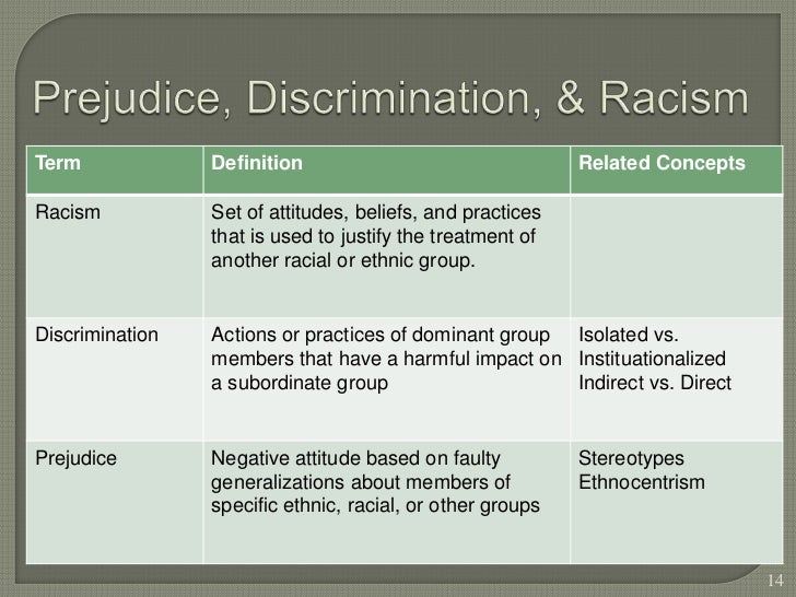 inequality between dominant and subordinate groups Functionalist views of race study the role dominant and subordinate groups play to create a stable social structure conflict theorists examine power disparities and struggles between various racial and ethnic groups.