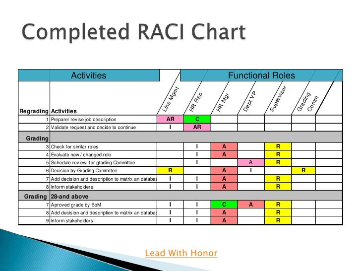 Raci Excel Template