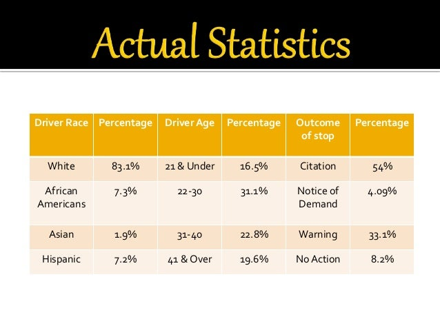 Essay On Racial Profiling