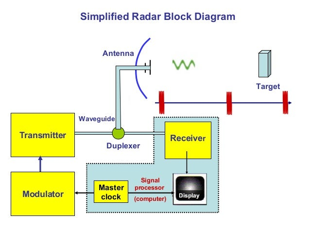 Simplified Radar Block Diagram Transmitter Receiver Modulator Master clock Signal processor (computer) Duplexer Waveguide ...