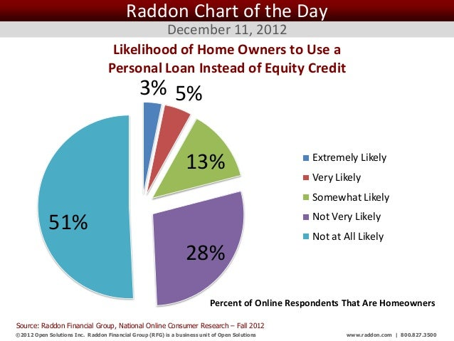 Raddon Chart of the Day                                             December 11, 2012                                    L...