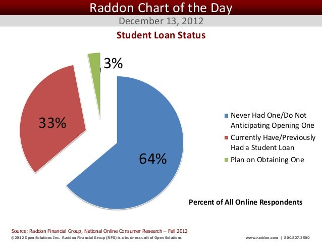 Raddon Chart of the Day December 13, 2012