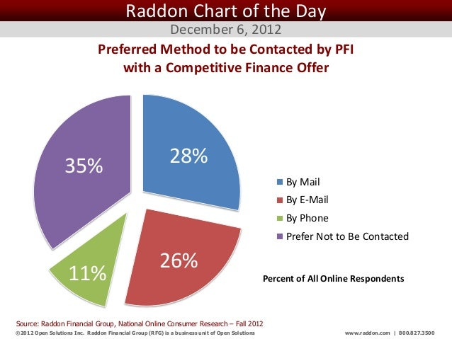 Raddon Chart of the Day                                           December 6, 2012                               Preferred...