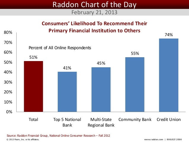 Raddon Chart of the Day                                                       February 21, 2013                           ...