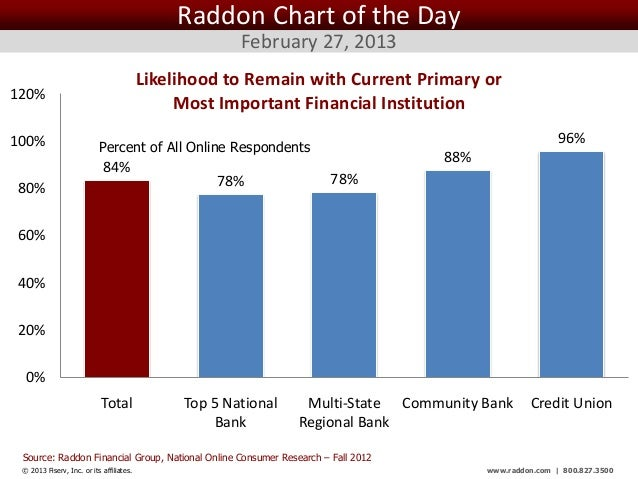 Raddon Chart of the Day                                                       February 27, 2013                           ...