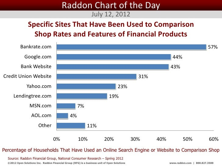 Raddon Chart of the Day July 12, 2012