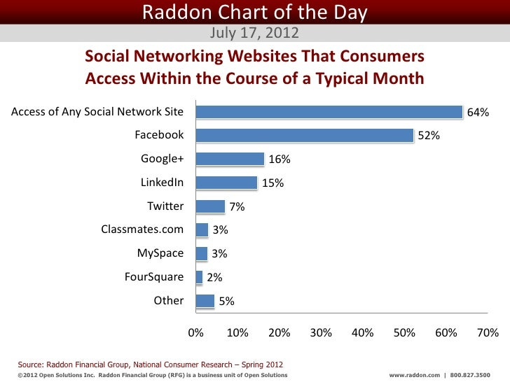 Raddon Chart of the Day                                                                  July 17, 2012                    ...
