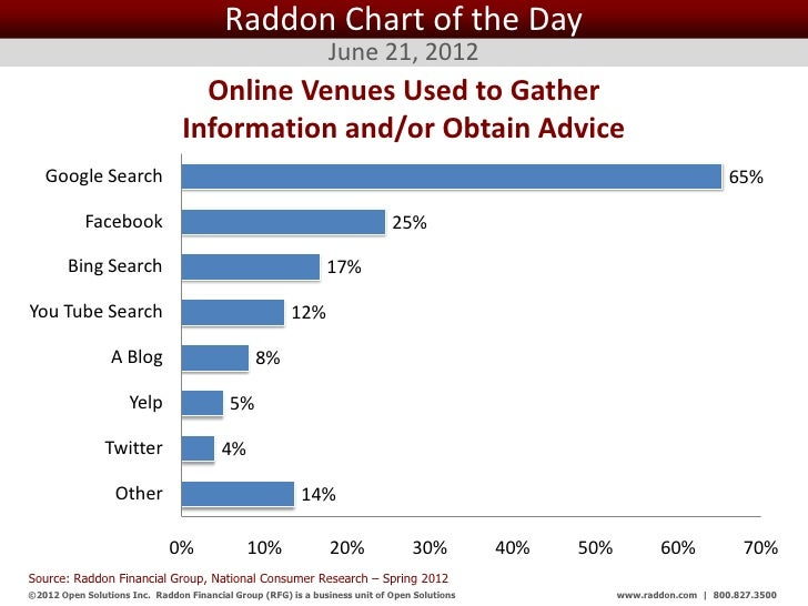 Raddon Chart of the Day                                                                June 21, 2012                      ...
