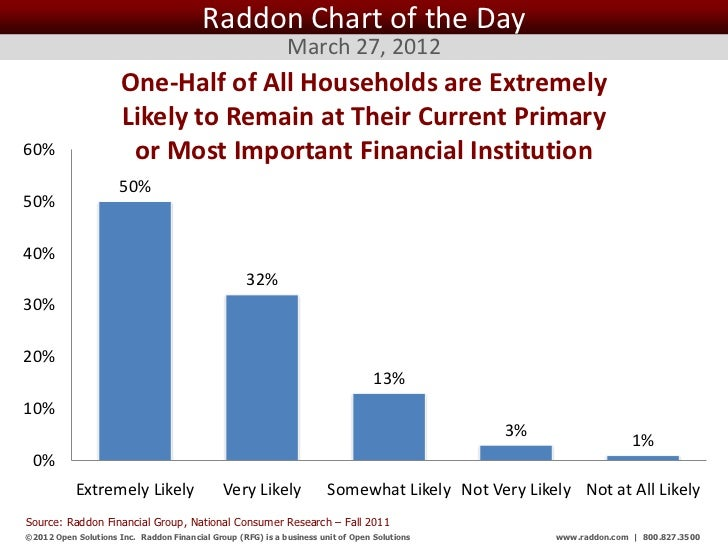 Raddon Chart of the Day                                                              March 27, 2012                      O...