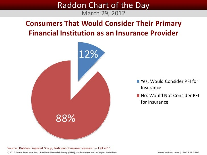 Raddon Chart of the Day                                                              March 29, 2012               Consumer...