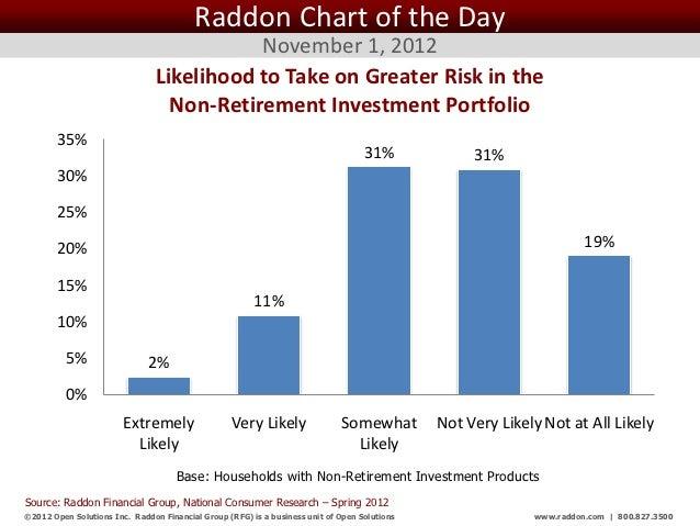 Raddon Chart of the Day                                           November 1, 2012                                Likeliho...