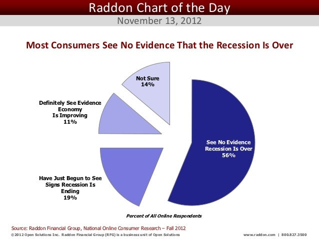 Raddon Chart of the Day                                                         November 13, 2012       Most Consumers See...