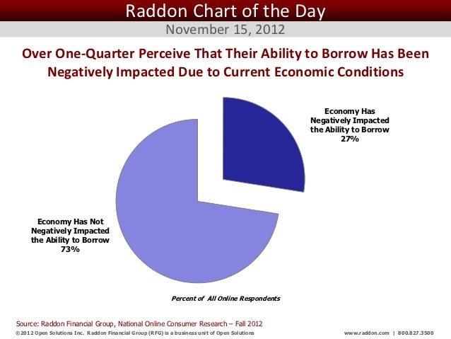 Raddon Chart of the Day November 15, 2012