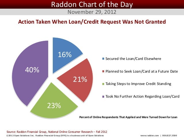Raddon Chart of the Day                                                         November 29, 2012          Action Taken Wh...
