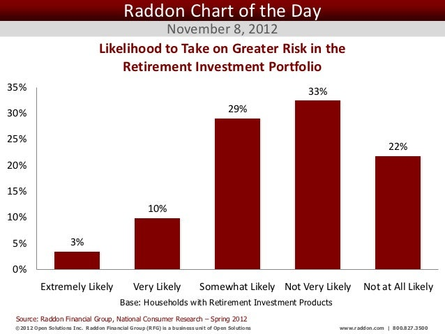 Raddon Chart of the Day                                            November 8, 2012                                 Likeli...