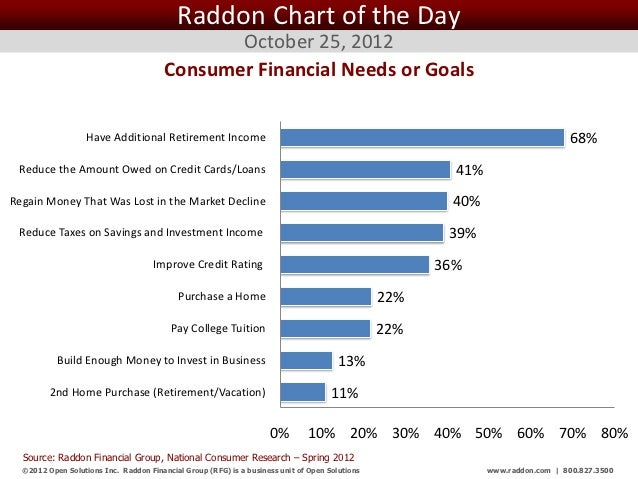 Raddon Chart of the Day October 25, 2012