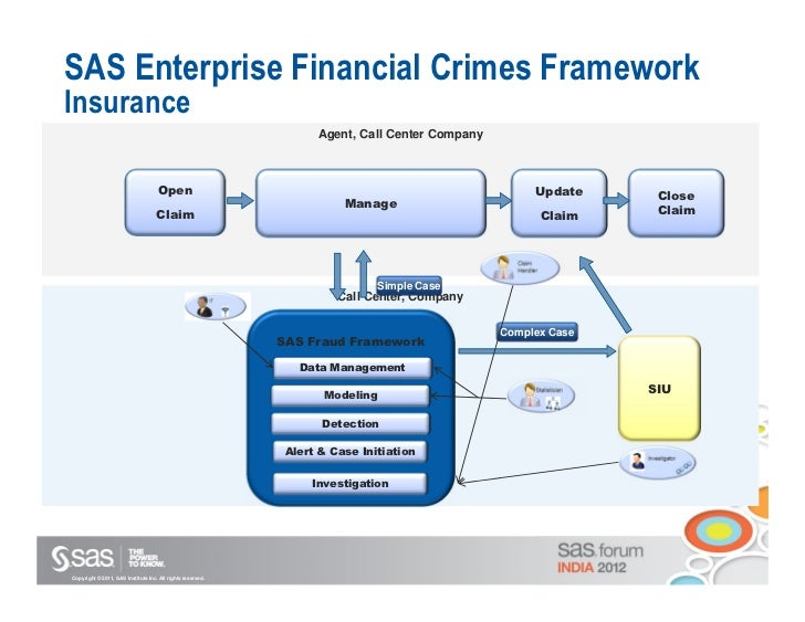Business Process Model For Insurance